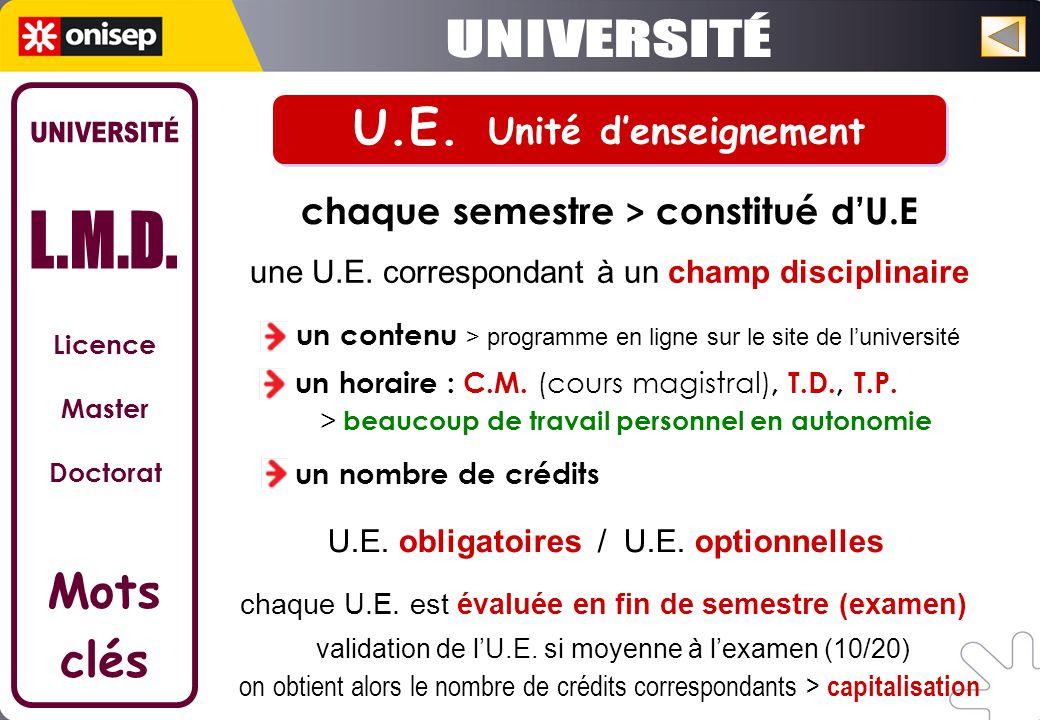 Licence Master Doctorat Mots clés chaque semestre > constitué dU.E validation de lU.E.