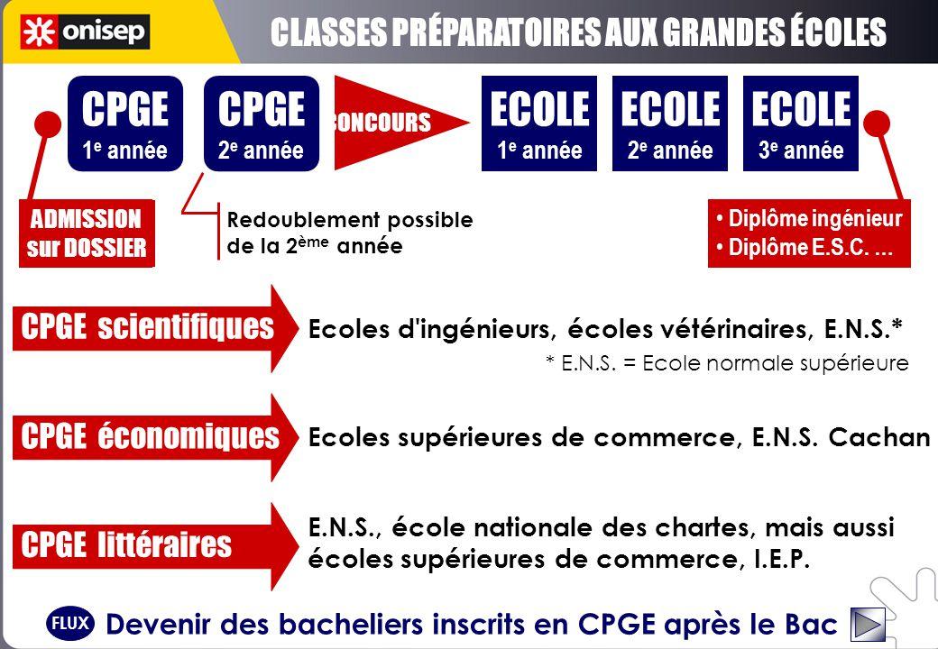 CPGE 1 e année ECOLE 1 e année CONCOURS ECOLE 2 e année ECOLE 3 e année ADMISSION sur DOSSIER Diplôme ingénieur Diplôme E.S.C.