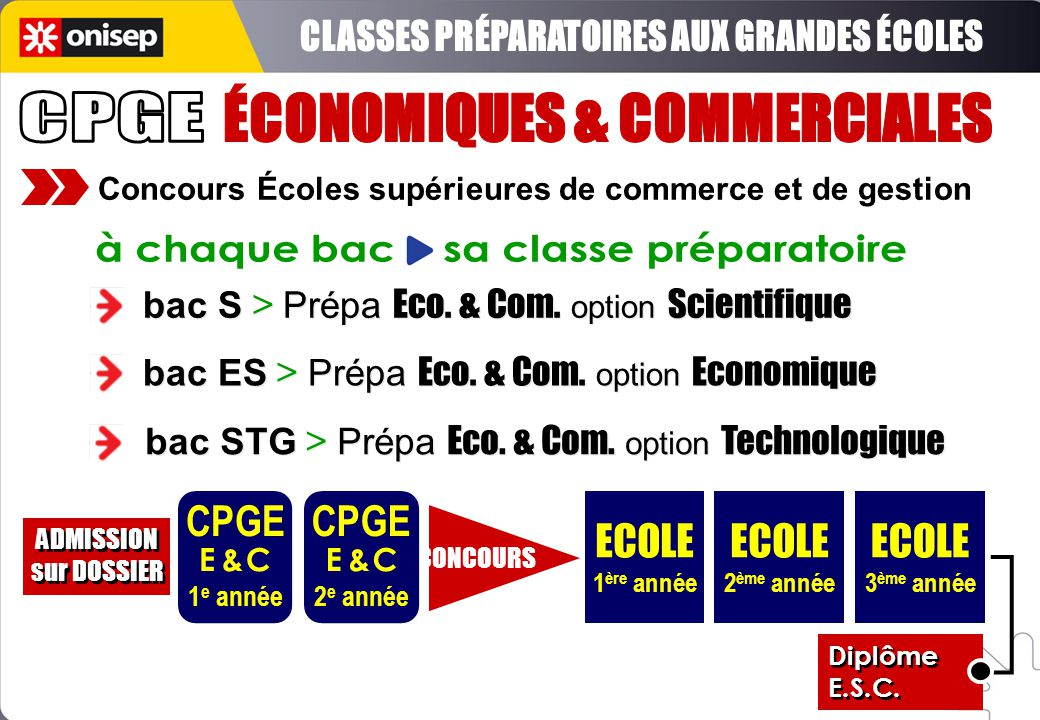 Concours Écoles supérieures de commerce et de gestion bac S > Prépa Eco. & Com. option Scientifique bac ES > Prépa Eco. & Com. option Economique bac S