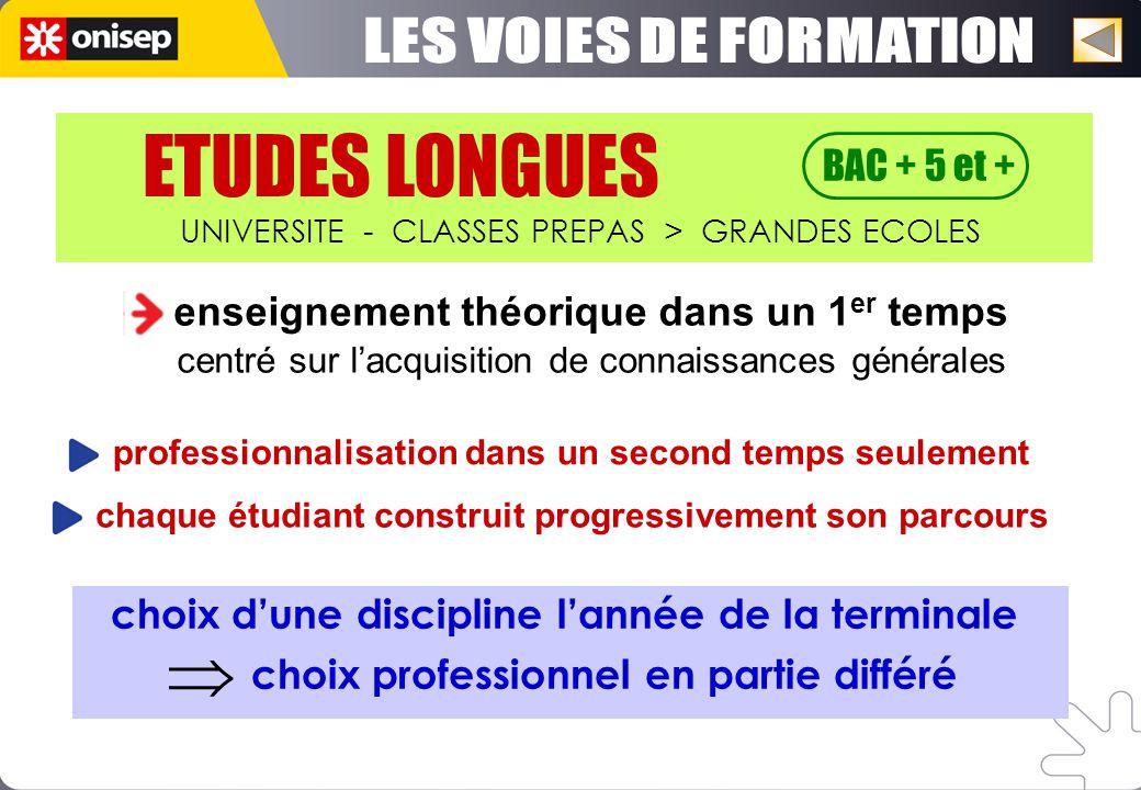 L1 L2 L3 M 1 M 2 admission DIPLÔME DETUDES EN ARCHITECTURE DIPLÔME DETAT DARCHITECTE CAPACITE à exercer la MAITRISE DOEUVRE GRADE de LICENCE GRADE de MASTER 20 écoles 6 en Ile-de-France 14 en région + INSA Strasbourg + ESA
