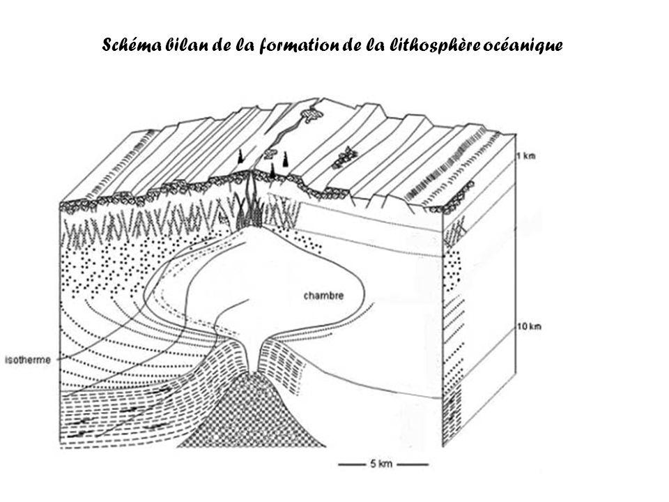 Schéma bilan de la formation de la lithosphère océanique
