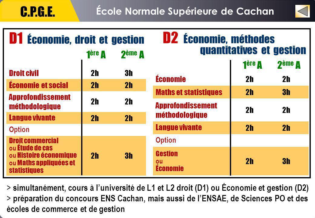 École Normale Supérieure de Cachan C.P.G.E.