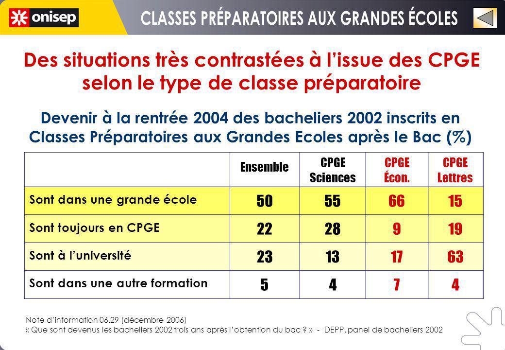 Ensemble CPGE Sciences CPGE Écon.