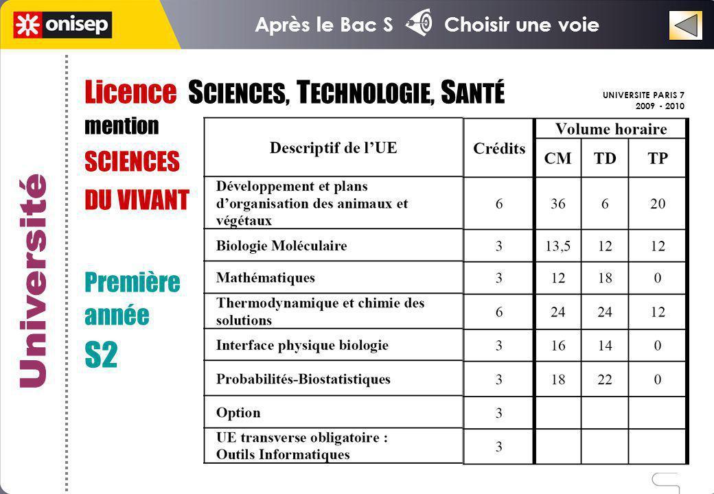 Licence S CIENCES, T ECHNOLOGIE, S ANTÉ mention SCIENCES DU VIVANT Première année S2 UNIVERSITE PARIS 7 2009 - 2010 Après le Bac S Choisir une voie