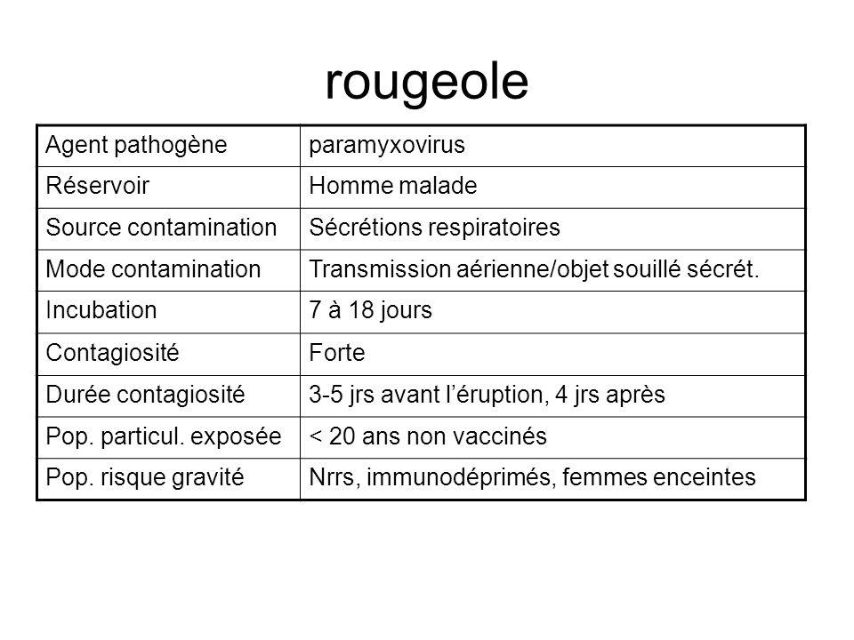 rougeole Agent pathogèneparamyxovirus RéservoirHomme malade Source contaminationSécrétions respiratoires Mode contaminationTransmission aérienne/objet