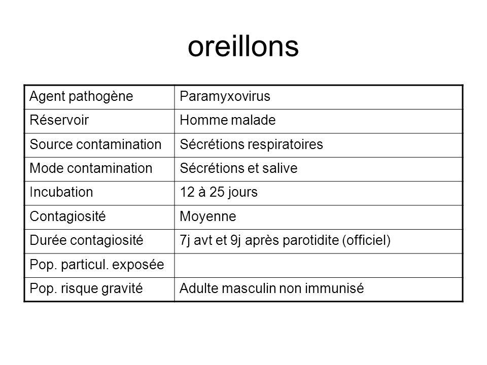 oreillons Agent pathogèneParamyxovirus RéservoirHomme malade Source contaminationSécrétions respiratoires Mode contaminationSécrétions et salive Incub