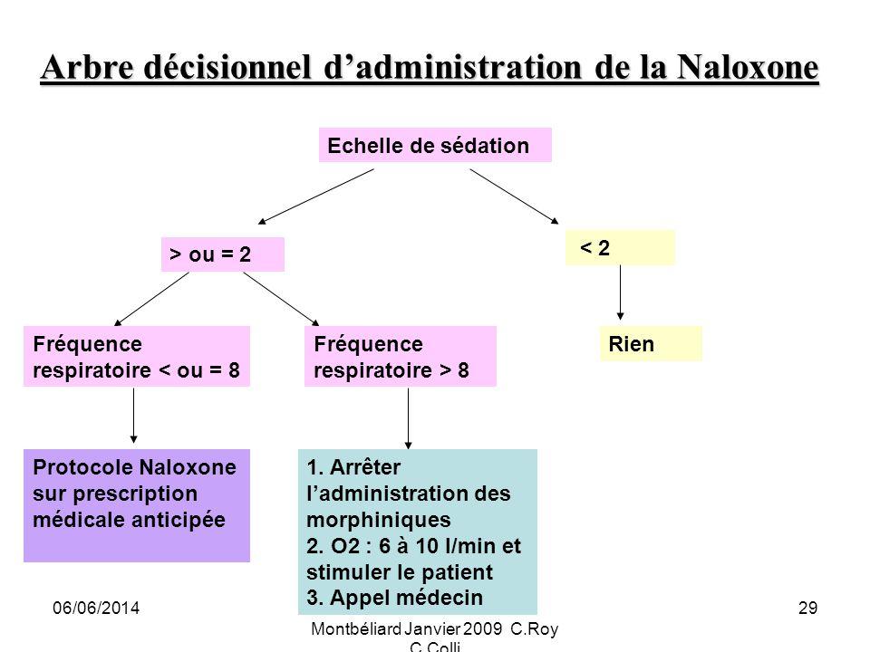 06/06/2014Douleur et Cancer IFSI Montbéliard Janvier 2009 C.Roy C.Colli 29 Arbre décisionnel dadministration de la Naloxone Echelle de sédation > ou = 2 < 2 RienFréquence respiratoire < ou = 8 Fréquence respiratoire > 8 Protocole Naloxone sur prescription médicale anticipée 1.