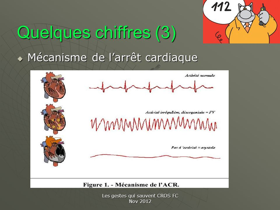 Les gestes qui sauvent CROS FC Nov 2012 Quelques chiffres (3) Mécanisme de larrêt cardiaque Mécanisme de larrêt cardiaque