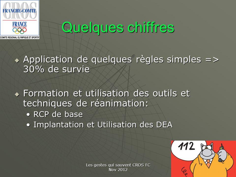 Les gestes qui sauvent CROS FC Nov 2012 Quelques chiffres Application de quelques règles simples => 30% de survie Application de quelques règles simpl