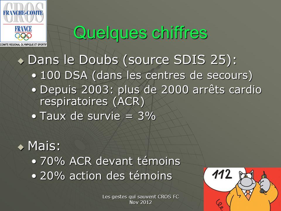 Les gestes qui sauvent CROS FC Nov 2012 Quelques chiffres Dans le Doubs (source SDIS 25): Dans le Doubs (source SDIS 25): 100 DSA (dans les centres de
