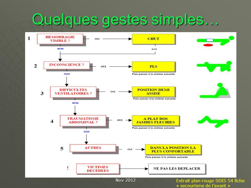 Les gestes qui sauvent CROS FC Nov 2012 Quelques gestes simples… Extrait plan rouge SDIS 54 fiche « secourisme de lavant »