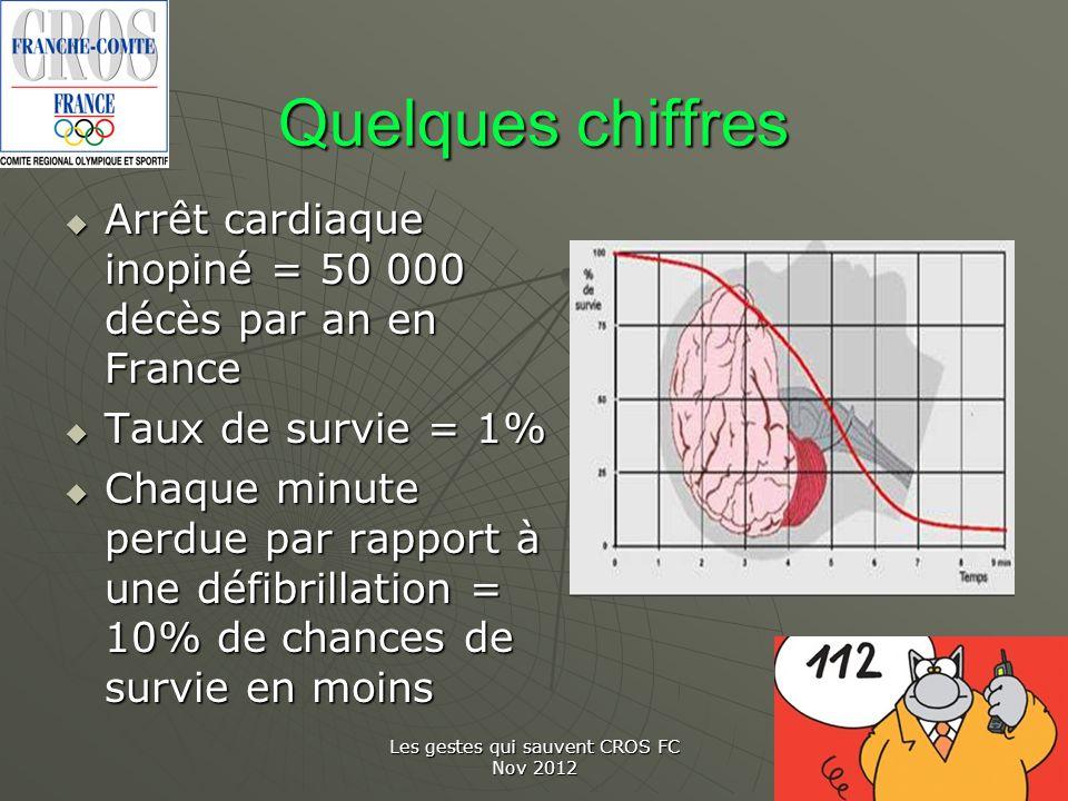 Les gestes qui sauvent CROS FC Nov 2012 Quelques chiffres Arrêt cardiaque inopiné = 50 000 décès par an en France Arrêt cardiaque inopiné = 50 000 déc