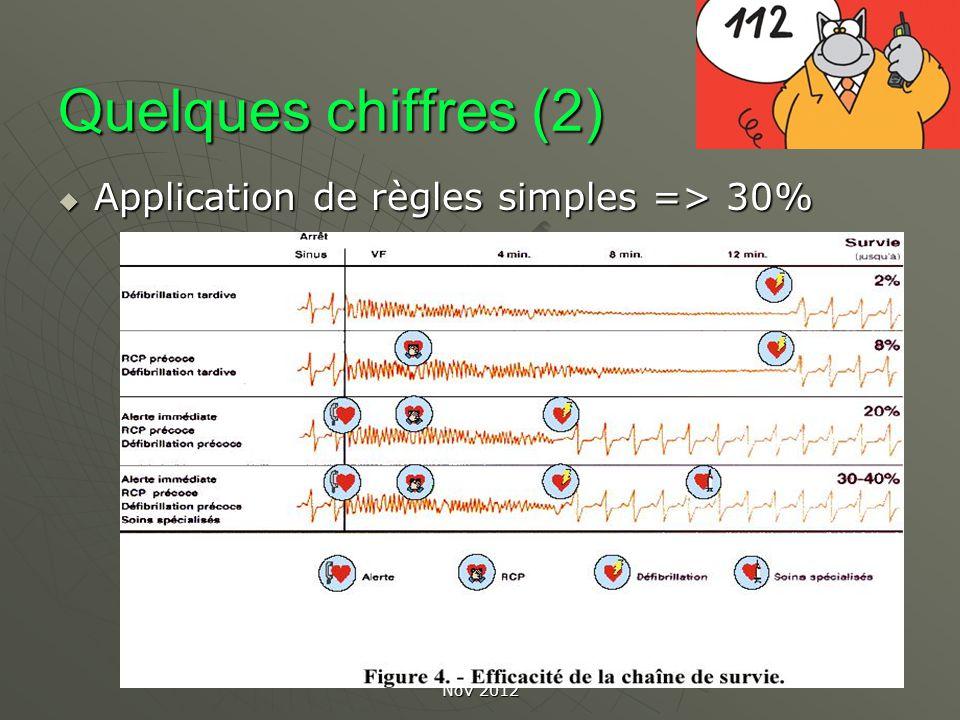 Les gestes qui sauvent CROS FC Nov 2012 Programmes daccès DAE grand public Formation courte durée (1 heure) avec gestes de base de RCP et utilisation DAE Formation courte durée (1 heure) avec gestes de base de RCP et utilisation DAE