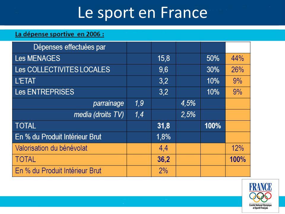 Le sport en France La dépense sportive en 2006 : Dépenses effectuées par Les MENAGES15,850%44% Les COLLECTIVITES LOCALES9,630%26% L ETAT3,210%9% Les ENTREPRISES3,210%9% parrainage1,94,5% media (droits TV)1,42,5% TOTAL 31,8100% En % du Produit Intérieur Brut1,8% Valorisation du bénévolat4,412% TOTAL 36,2100% En % du Produit Intérieur Brut2%