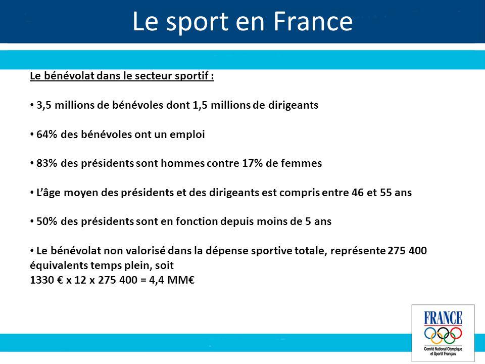 Le sport en France Le bénévolat dans le secteur sportif : 3,5 millions de bénévoles dont 1,5 millions de dirigeants 64% des bénévoles ont un emploi 83% des présidents sont hommes contre 17% de femmes Lâge moyen des présidents et des dirigeants est compris entre 46 et 55 ans 50% des présidents sont en fonction depuis moins de 5 ans Le bénévolat non valorisé dans la dépense sportive totale, représente 275 400 équivalents temps plein, soit 1330 x 12 x 275 400 = 4,4 MM