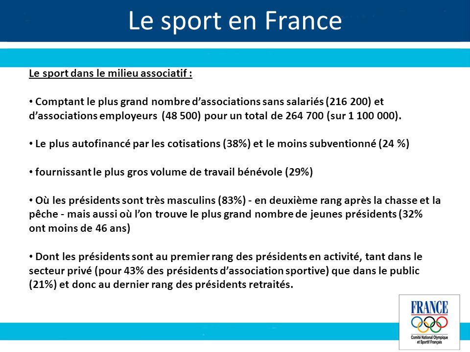 Le sport en France Le sport dans le milieu associatif : Comptant le plus grand nombre dassociations sans salariés (216 200) et dassociations employeurs (48 500) pour un total de 264 700 (sur 1 100 000).