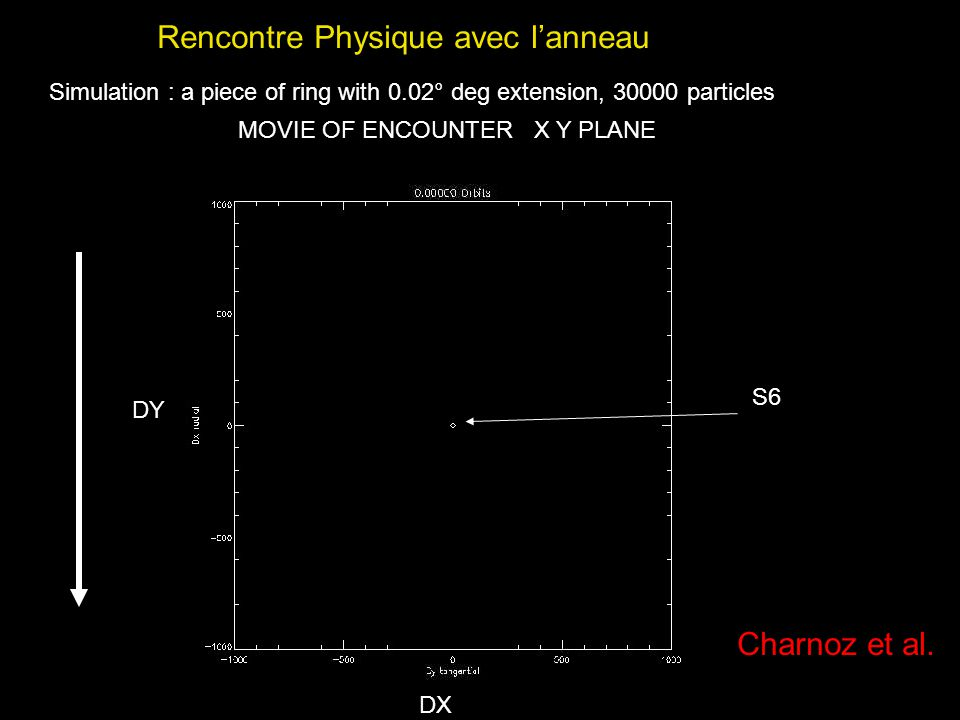 Simulation : a piece of ring with 0.02° deg extension, 30000 particles Rencontre Physique avec lanneau MOVIE OF ENCOUNTER X Y PLANE DX DY S6 Charnoz e