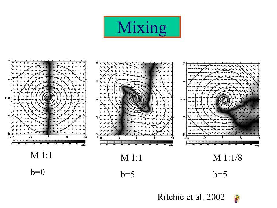 Mixing M 1:1 b=0 M 1:1 b=5 M 1:1/8 b=5 Ritchie et al. 2002