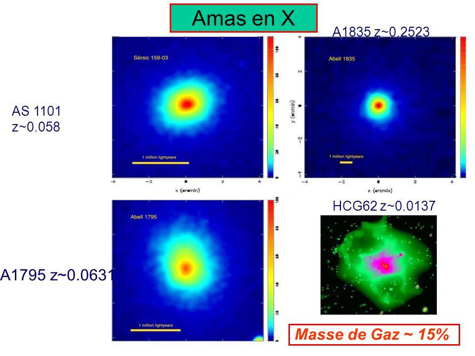 AS 1101 z~0.058 A1835 z~0.2523 HCG62 z~0.0137 A1795 z~0.0631 Masse de Gaz ~ 15% Amas en X
