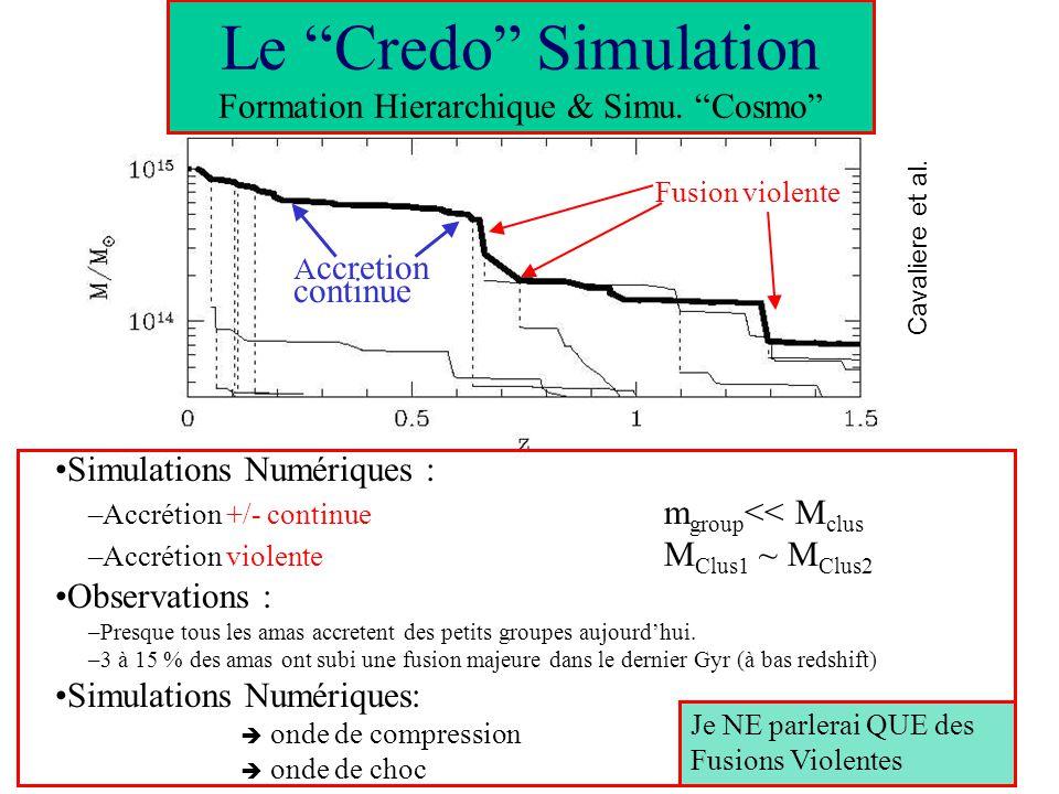 Equilibre Hydrostatique = Balance entre Pression et Gravité dP/dr = - GM(r)/r 2 Hydrostatic Equilibrium T(M,z) M 2/3 (1+z) Isothermal - model : I obs =I 0 (1+(r/r c ) 2 ) (0.5-3 ) = 0 /(1+(r/r c ) 2 ) 3/2 Spatially resolved spectrometry T(r) HE+ - model + Spherical symmetry Masse Totale Dark Matter Fraction de Gaz Detections Sous-structures - + Les Amas à lEquilibre < =