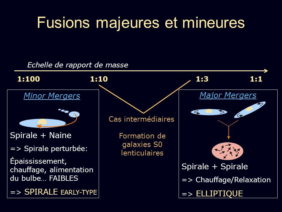 Fusions majeures et mineures Echelle de rapport de masse 1:101:31:1 Minor Mergers Spirale + Naine => Spirale perturbée: Épaississement, chauffage, ali