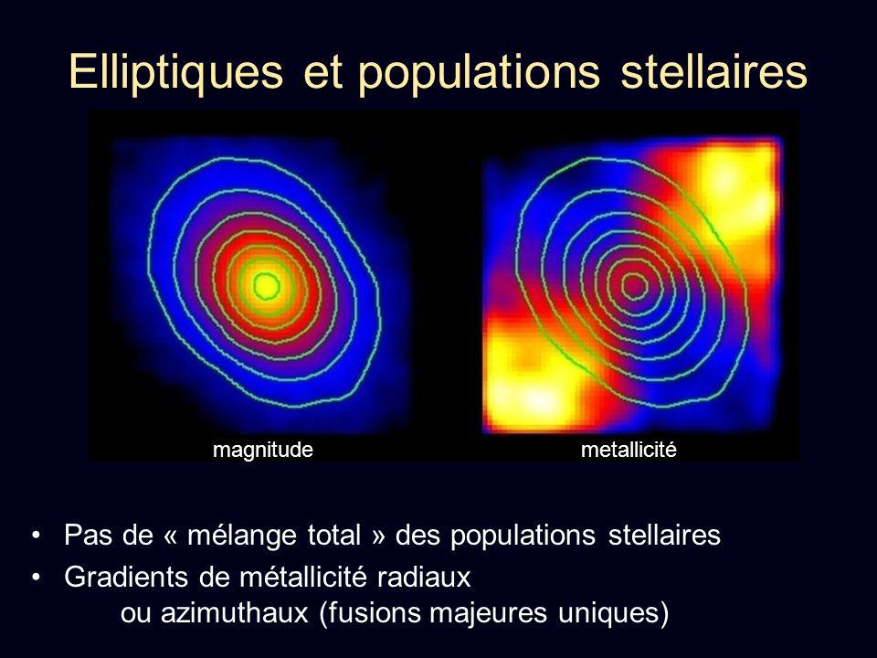 Elliptiques et populations stellaires Pas de « mélange total » des populations stellaires Gradients de métallicité radiaux ou azimuthaux (fusions maje