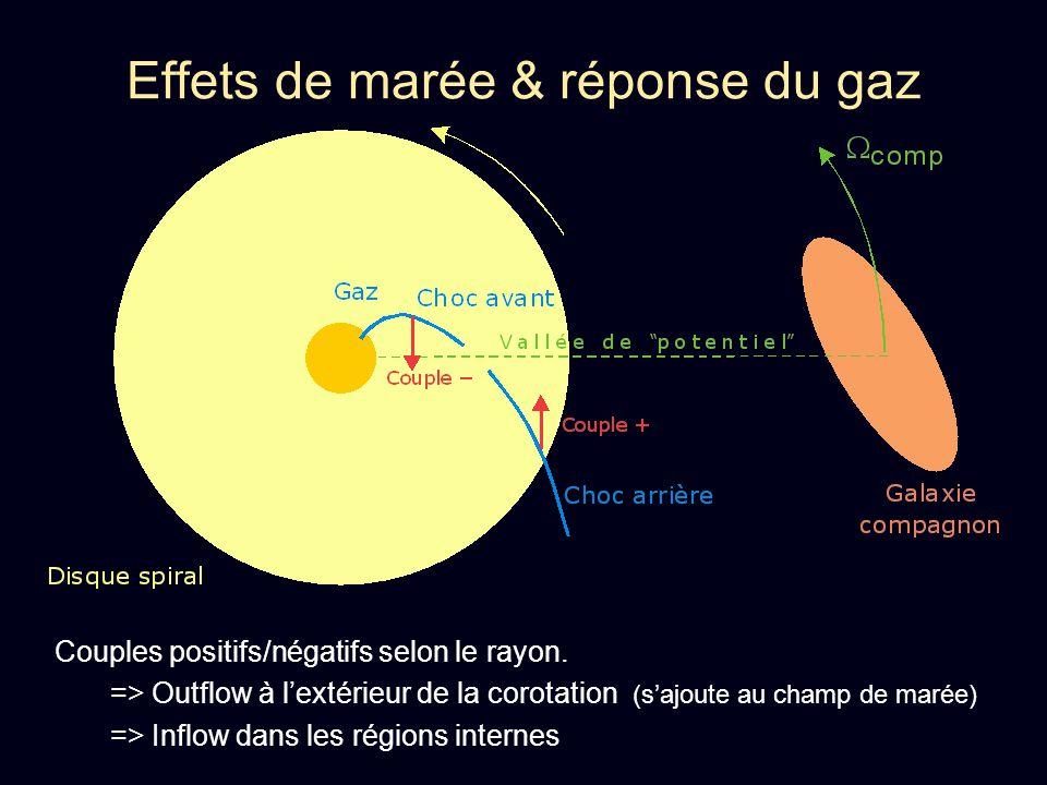 Effets de marée & réponse du gaz Couples positifs/négatifs selon le rayon. => Outflow à lextérieur de la corotation (sajoute au champ de marée) => Inf
