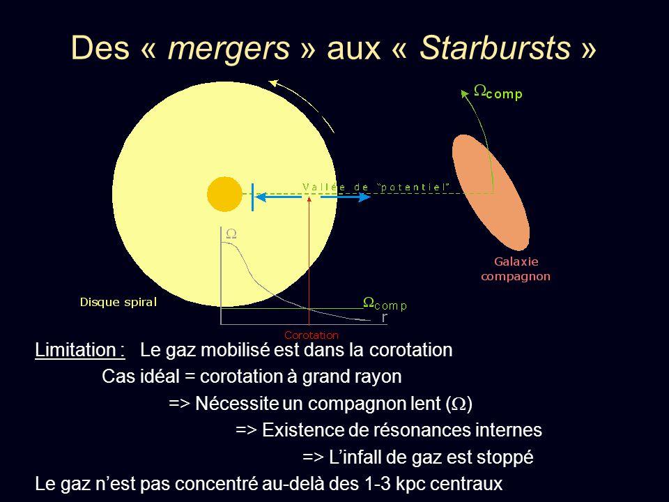 Des « mergers » aux « Starbursts » Limitation : Le gaz mobilisé est dans la corotation Cas idéal = corotation à grand rayon => Nécessite un compagnon