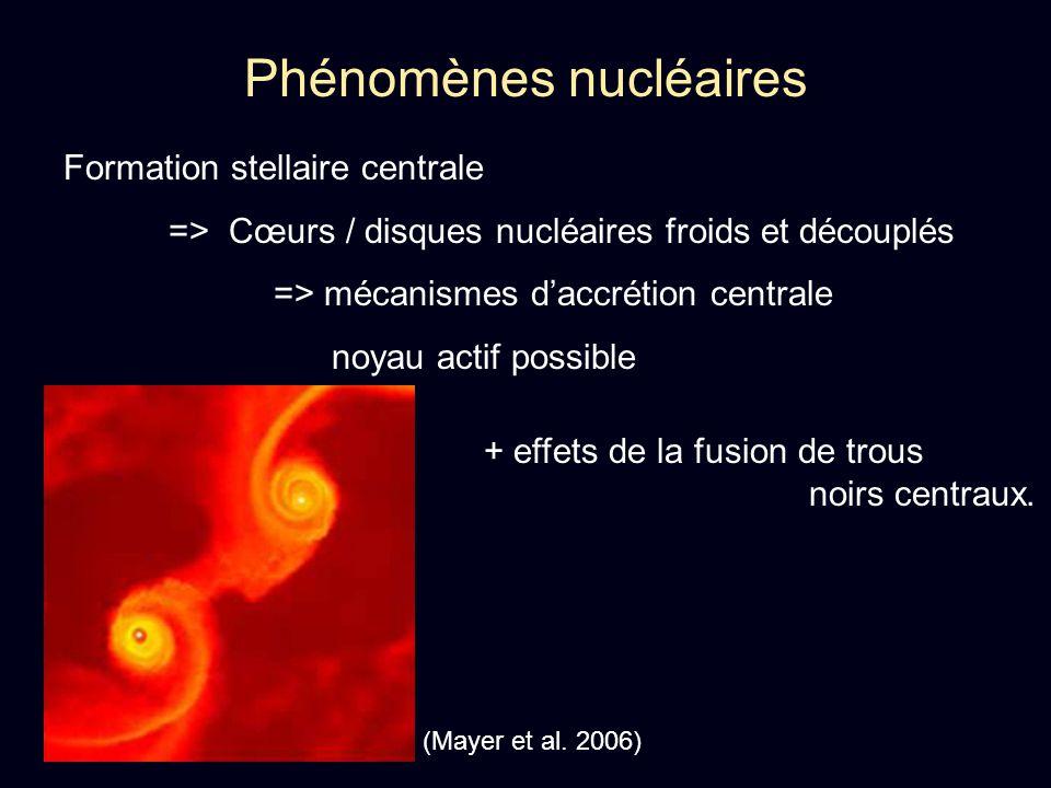 Phénomènes nucléaires Formation stellaire centrale => Cœurs / disques nucléaires froids et découplés => mécanismes daccrétion centrale noyau actif pos