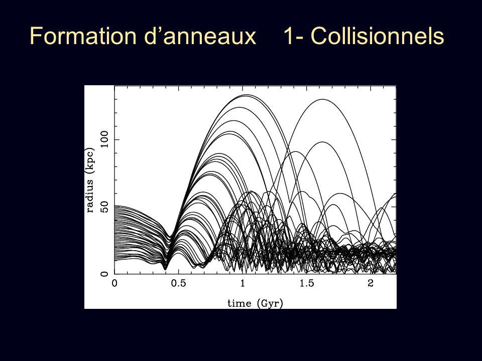 Formation danneaux 1- Collisionnels