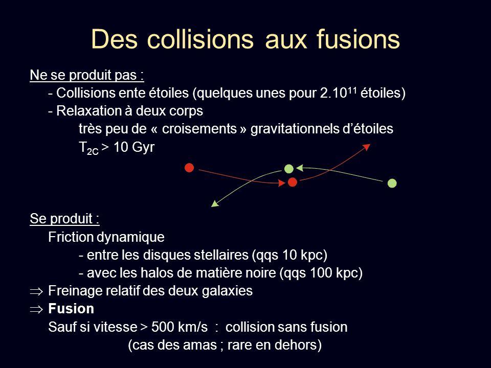 Conclusions Collision => fusion (pas systématique) friction dynamique et chauffage + relaxation => évolution vers les elliptiques (en une ou plusieurs fusions) Marée et couples induits : Queues de marée Flambée de formation stellaire Matière transférée / arrachée aux galaxies : Naines de marée, effets de splash, anneaux.