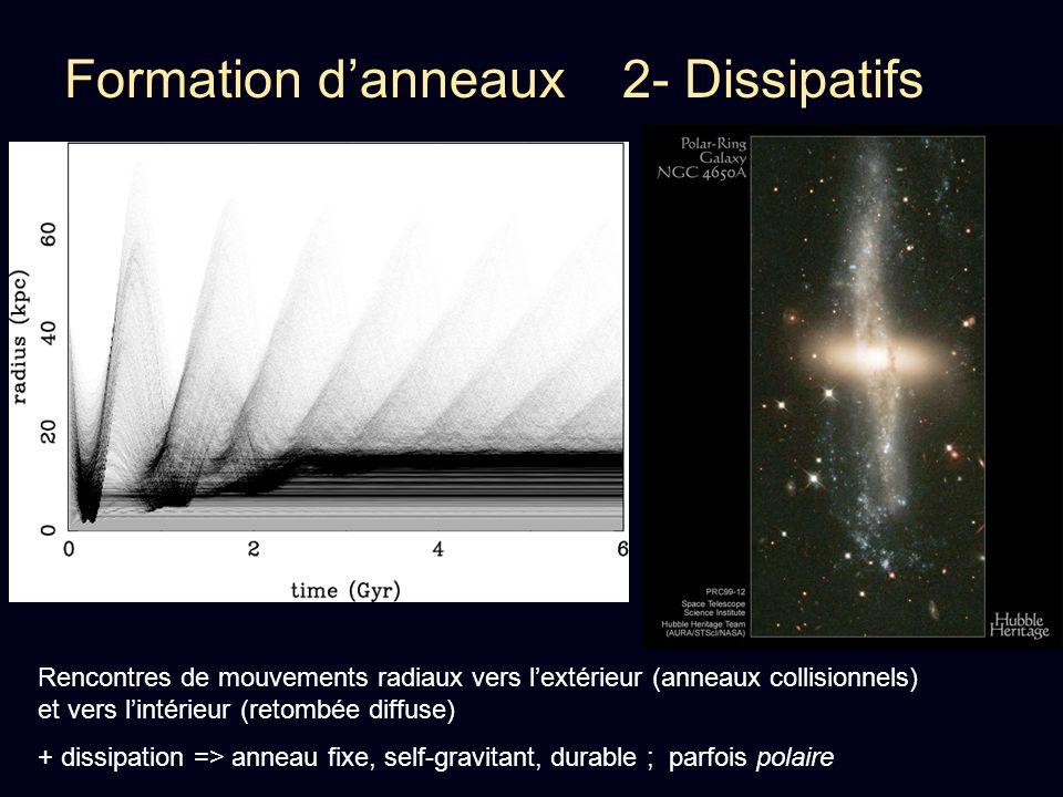 Formation danneaux 2- Dissipatifs Rencontres de mouvements radiaux vers lextérieur (anneaux collisionnels) et vers lintérieur (retombée diffuse) + dis