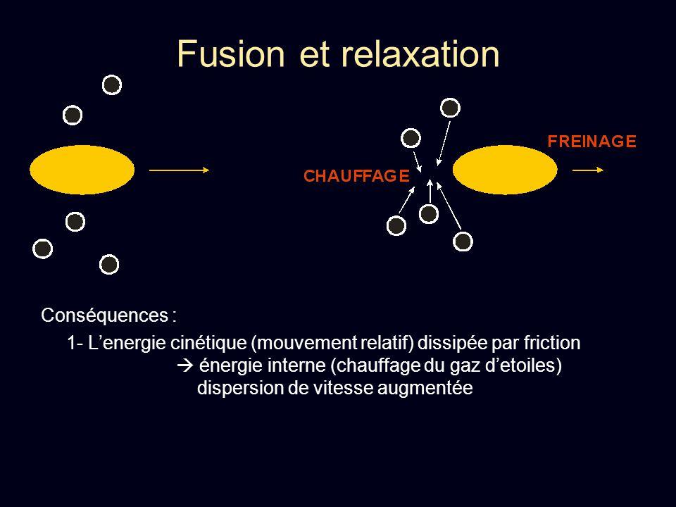 Fusion et relaxation Départ : 2 galaxies spirales, entrent en collision => fusion par friction T fusion = T fric dyn = 50 – 300 Myr T dynamique = T orbital = 100 – 600 Myr => La fusion est rapide, accompagnée dune relaxation violente Conséquences : 1- Lenergie cinétique (mouvement relatif) dissipée par friction énergie interne (chauffage du gaz detoiles) dispersion de vitesse augmentée 2- Résidu plus concentré que les disques spiraux profil de Sersic (r) = o exp[ -b (r/r e )1/n ] n augmente
