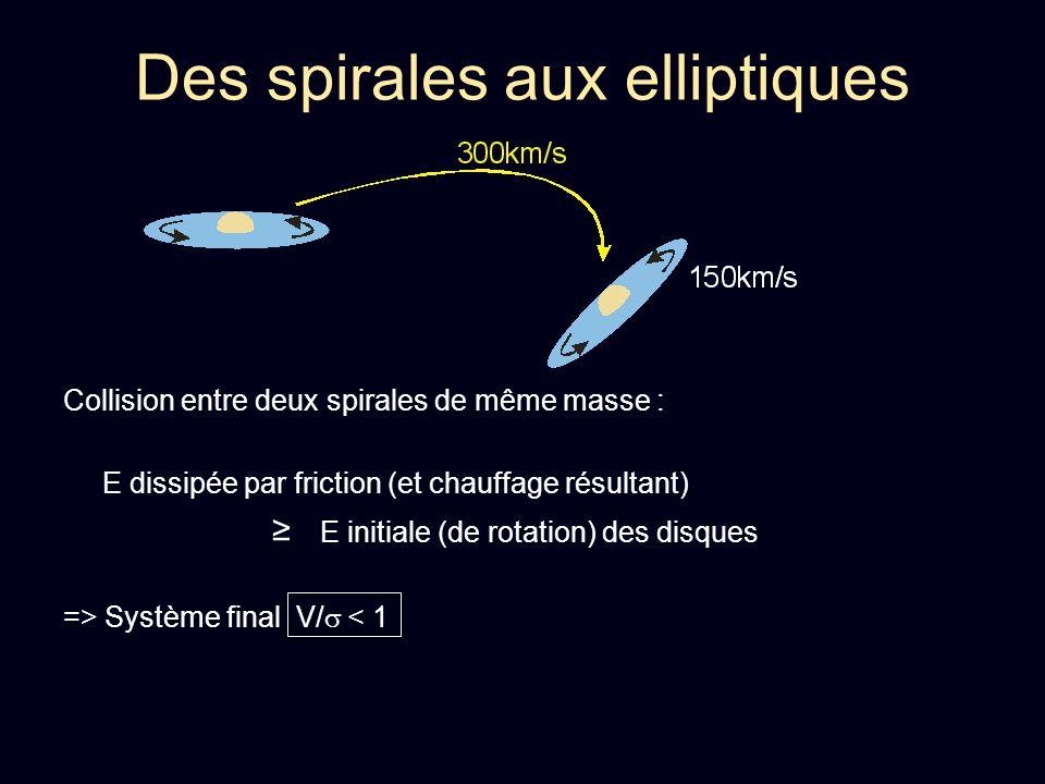 Formation dune galaxie elliptique : Chauffage => Système final V/ < 1 et destruction des disques en rotation Relaxation => Profil final n = 3 – 5 Similaire aux galaxies Elliptiques observées Des spirales aux elliptiques