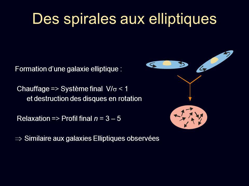 Formation dune galaxie elliptique : Chauffage => Système final V/ < 1 et destruction des disques en rotation Relaxation => Profil final n = 3 – 5 Simi
