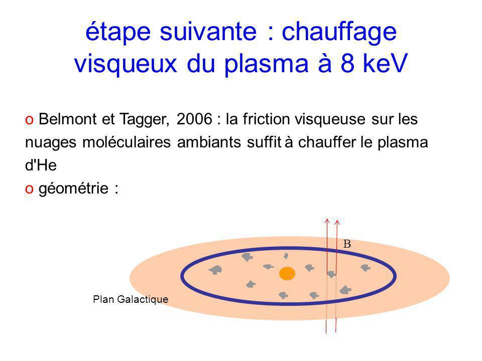 étape suivante : chauffage visqueux du plasma à 8 keV o Belmont et Tagger, 2006 : la friction visqueuse sur les nuages moléculaires ambiants suffit à chauffer le plasma d He o géométrie : B Plan Galactique