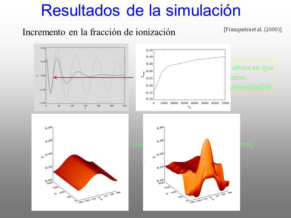 Resultados de la simulación Incremento en la fracción de ionización La filamentación ocurre a la altura en que la onda comienza a amortiguarse. Aun co
