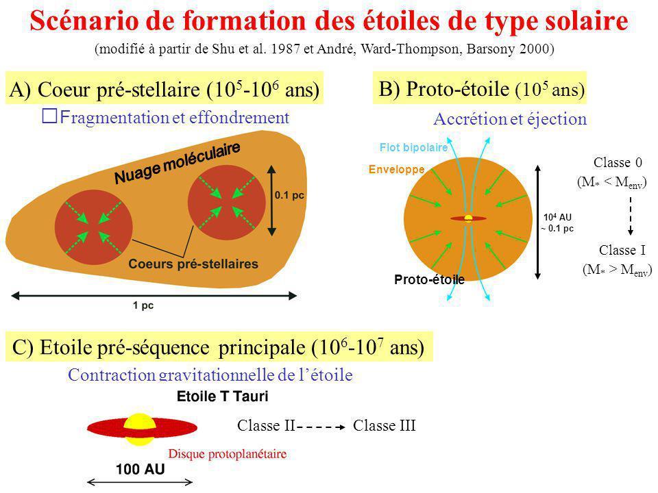 C) Etoile pré-séquence principale (10 6 -10 7 ans) Contraction gravitationnelle de létoile Scénario de formation des étoiles de type solaire Classe 0