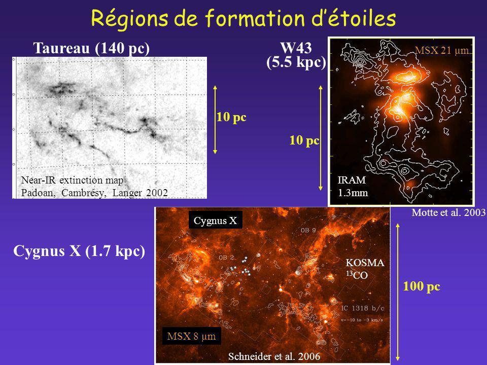 10 pc W43 (5.5 kpc) Taureau (140 pc) IRAM 1.3mm MSX 21 µm Schneider et al. 2006 Cygnus X (1.7 kpc) Régions de formation détoiles 100 pc MSX 8 µm KOSMA