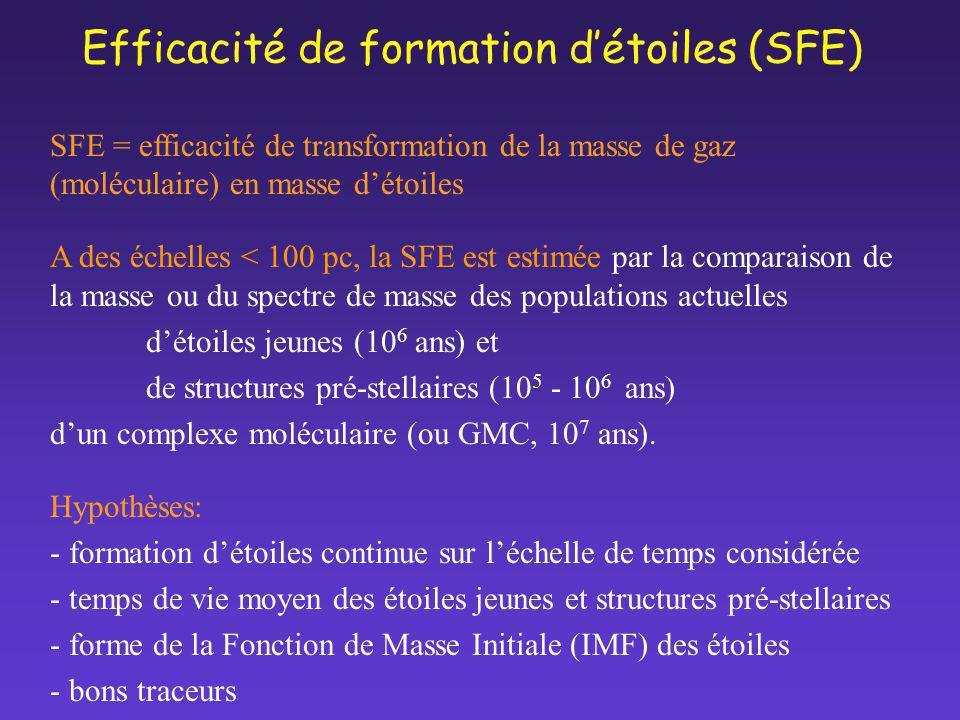 Efficacité de formation détoiles (SFE) SFE = efficacité de transformation de la masse de gaz (moléculaire) en masse détoiles A des échelles < 100 pc,