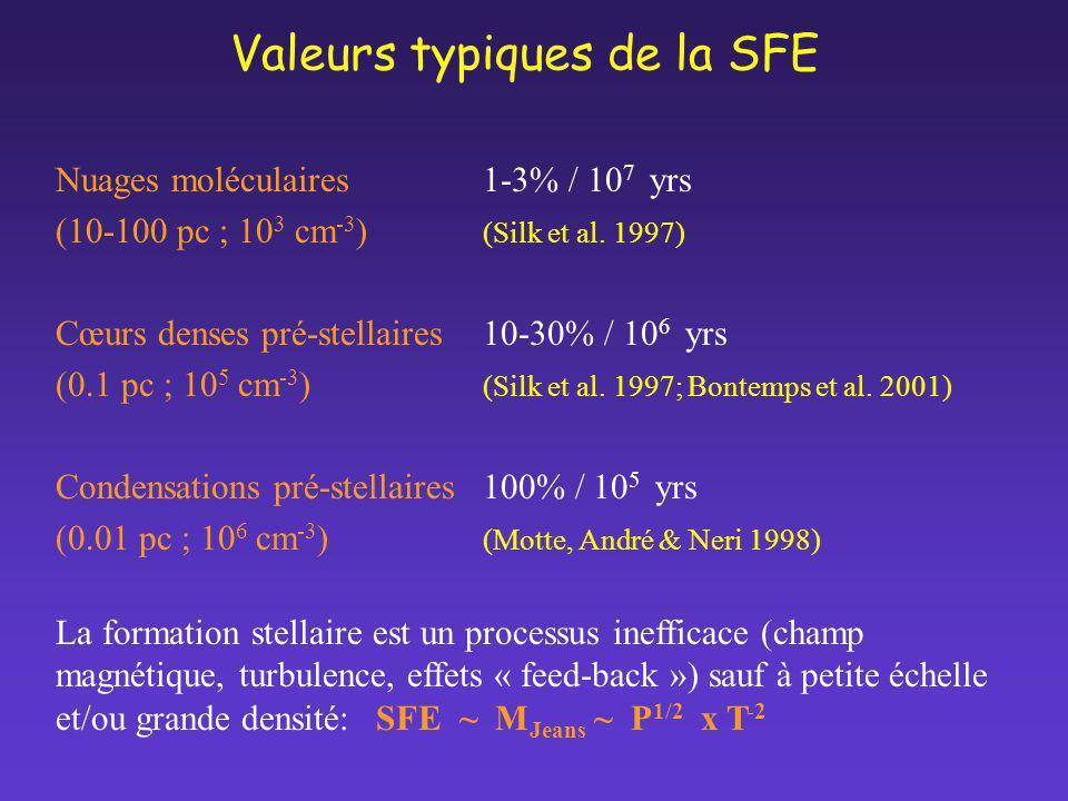 Valeurs typiques de la SFE Nuages moléculaires1-3% / 10 7 yrs (10-100 pc ; 10 3 cm -3 ) (Silk et al. 1997) Cœurs denses pré-stellaires 10-30% / 10 6 y