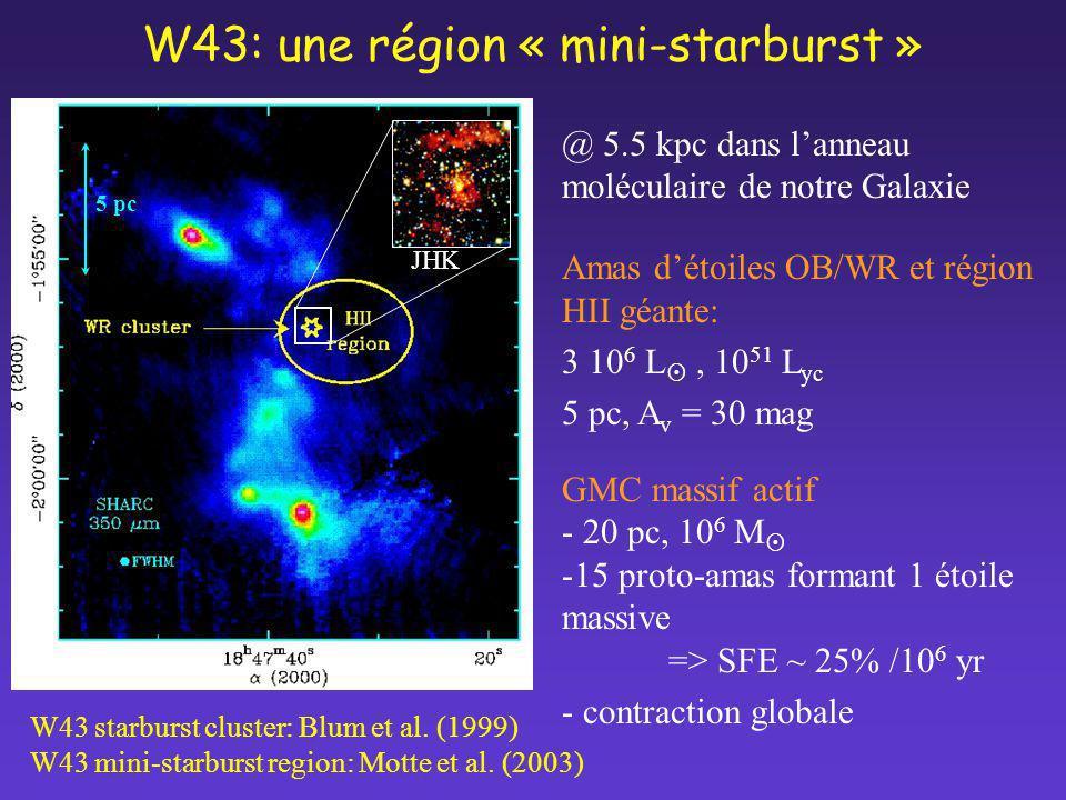 W43: une région « mini-starburst » @ 5.5 kpc dans lanneau moléculaire de notre Galaxie Amas détoiles OB/WR et région HII géante: 3 10 6 L, 10 51 L yc