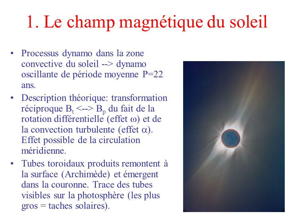 1. Le champ magnétique du soleil Processus dynamo dans la zone convective du soleil --> dynamo oscillante de période moyenne P=22 ans. Description thé