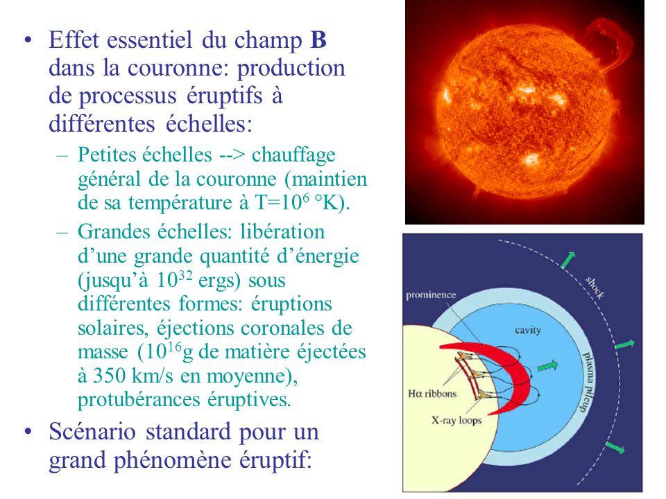 Effet essentiel du champ B dans la couronne: production de processus éruptifs à différentes échelles: –Petites échelles --> chauffage général de la co