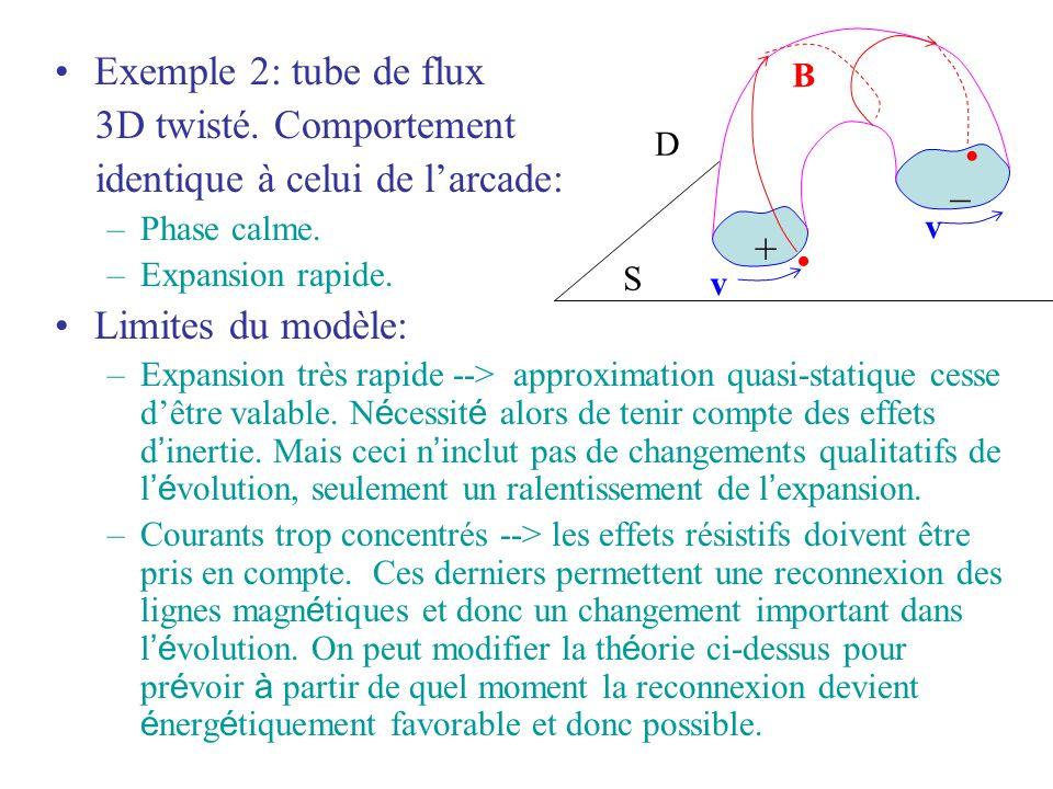 Exemple 2: tube de flux 3D twisté. Comportement identique à celui de larcade: –Phase calme. –Expansion rapide. Limites du modèle: –Expansion très rapi