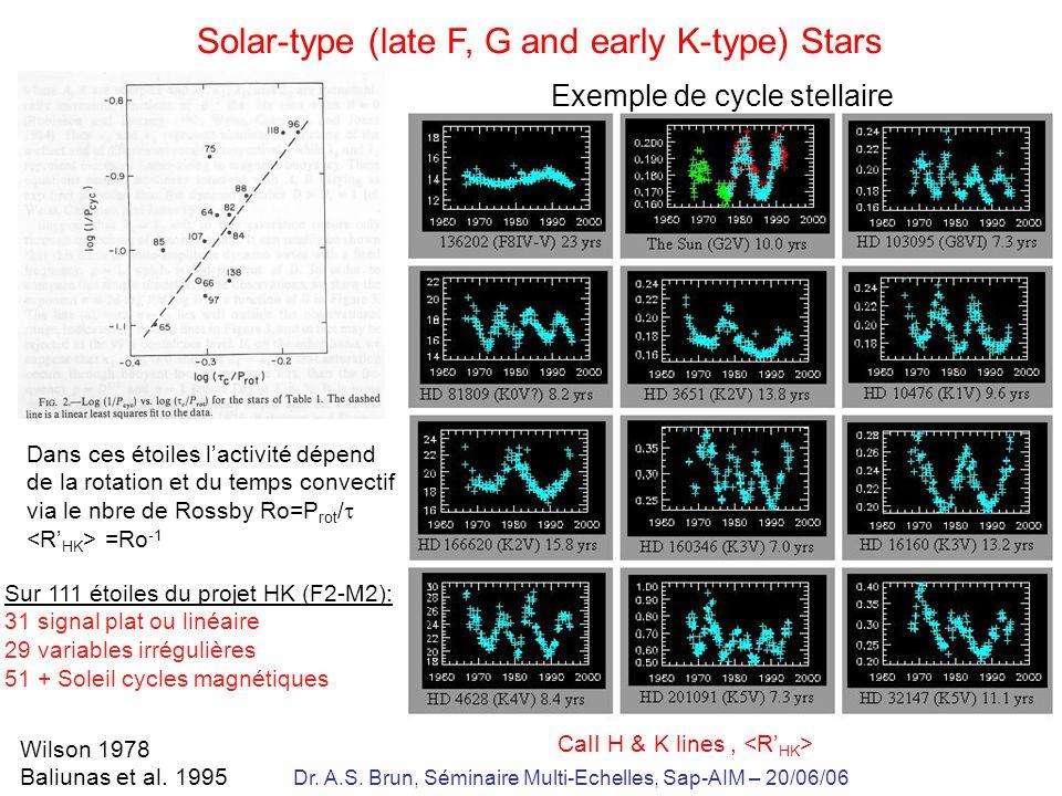Dr. A.S. Brun, Séminaire Multi-Echelles, Sap-AIM – 20/06/06 Solar-type (late F, G and early K-type) Stars Wilson 1978 Baliunas et al. 1995 Dans ces ét