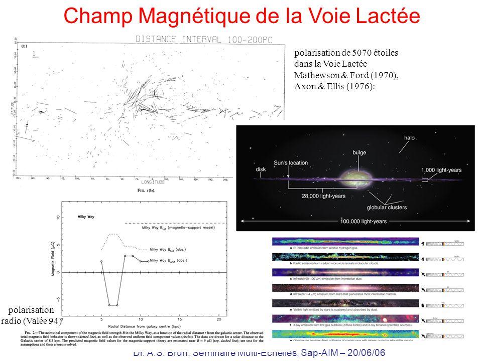 Dr. A.S. Brun, Séminaire Multi-Echelles, Sap-AIM – 20/06/06 polarisation radio (Valée 94) Champ Magnétique de la Voie Lactée polarisation de 5070 étoi