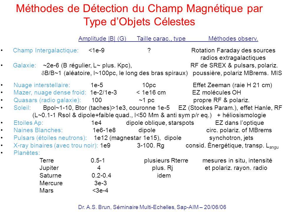 Dr. A.S. Brun, Séminaire Multi-Echelles, Sap-AIM – 20/06/06 Méthodes de Détection du Champ Magnétique par Type dObjets Célestes Champ Intergalactique: