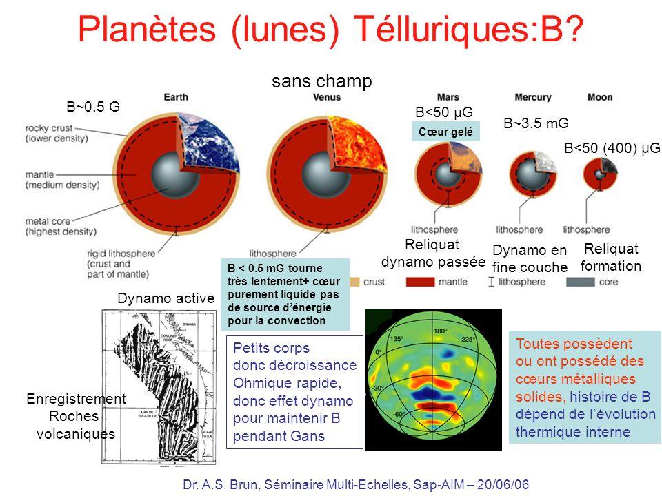 Dr. A.S. Brun, Séminaire Multi-Echelles, Sap-AIM – 20/06/06 Planètes (lunes) Télluriques:B? sans champ Dynamo en fine couche Enregistrement Roches vol