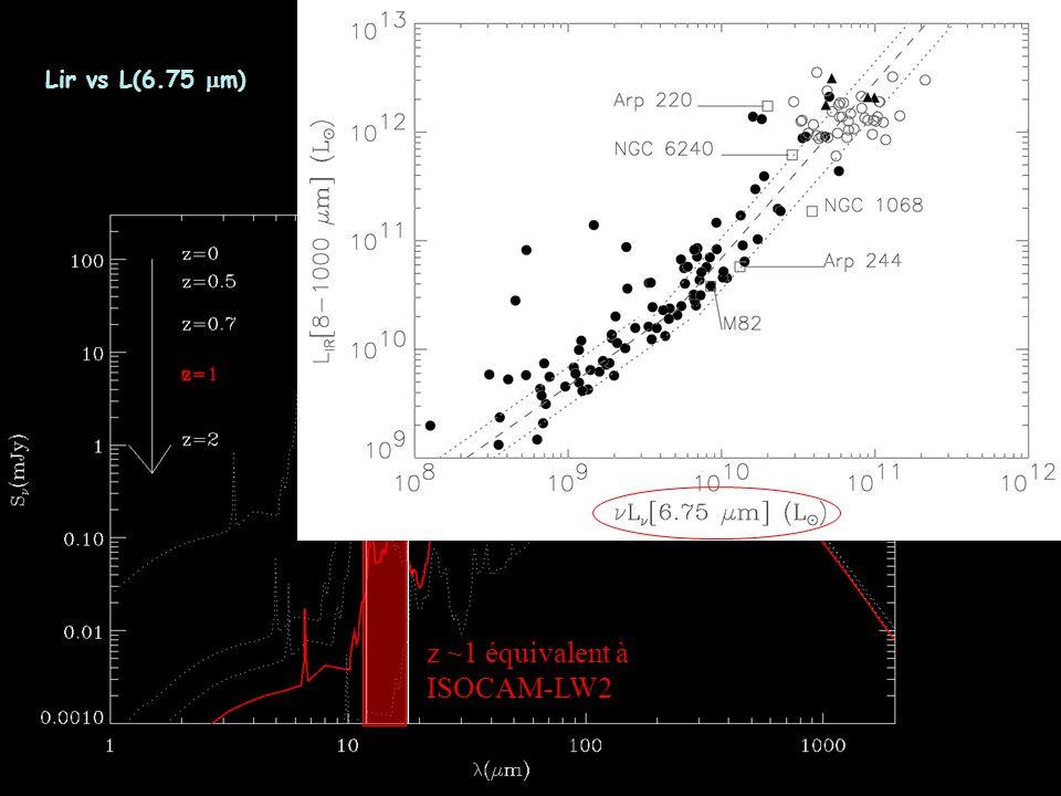 z ~1 équivalent à ISOCAM-LW2 Lir vs L(6.75 m)